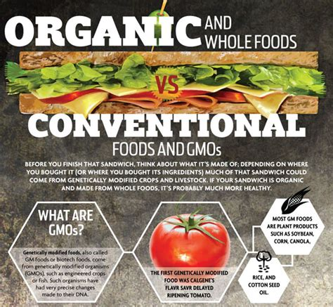 Organic Meme - infographic organic and whole foods vs conventional foods and gmos healthy living tips
