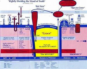 Charts  Dispensational Timelines
