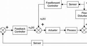 Block Diagram Of Feedback Control Loop