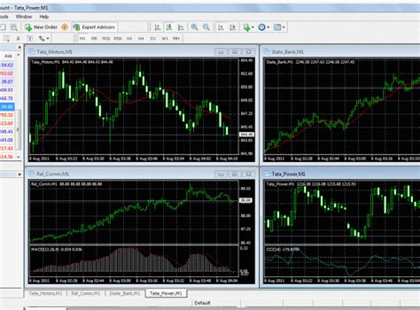 gci mt4 gci trading provides realtime charts for 10 nifty stocks