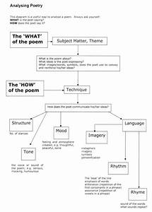 Poetry Analysis Guide