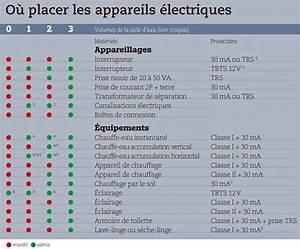 electricite et salle de bains les normes de securite With norme salle de bain electricite