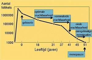 hormonen bij overgang