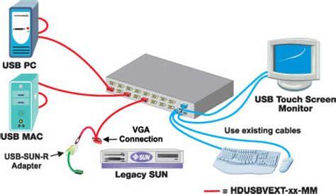 Unimux Usbv Nti Port High Density Vga Usb Kvm Switch
