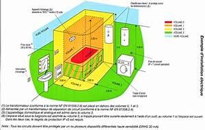 electricite generale norme nf c 15 100 christian With reglementation electrique salle de bain