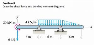 Solved  Draw The Shear Force And Bending Moment Diagrams