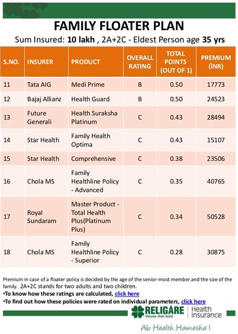 A family floater plan provides health insurance to the whole family at a lower cost compared to individual mediclaims. Religare 'Care' rated Best Health Insurance Plan in India