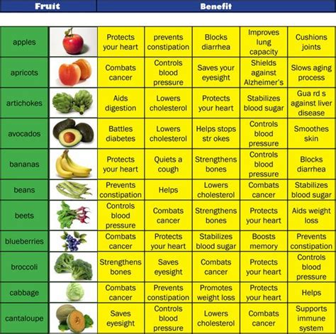 fruits  good  heart health healthy eating tips daily inspirations  healthy living