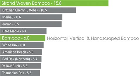 stranded bamboo flooring hardness a guide to bamboo flooring the bamboo flooring company