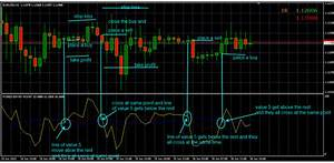 A Chart About Nothing Forex Entry Point Indicator Free Download Forexobroker