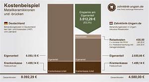 Rechnung Bei Krankenkasse Einreichen : kosten f r kronen und br cken metallkeramik in deutschland ungarn ~ Themetempest.com Abrechnung