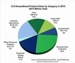 Hemp Week 2016  End America U0026 39 S Hemp Prohibition By Busting