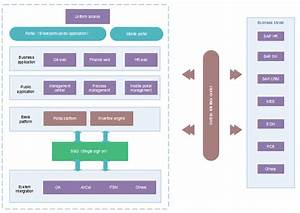Enterprise Architecture Template