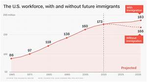 Without immigrants, U.S. workforce would shrink ...