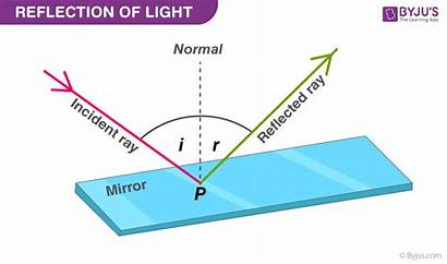 Reflection Laws Definition Physics Types Byjus Below