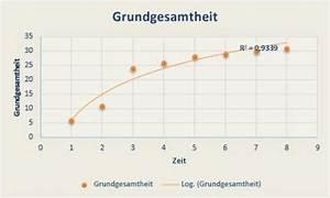 Datenmenge Berechnen : hinzuf gen einer trend oder durchschnittslinie zu einem diagramm office support ~ Themetempest.com Abrechnung