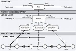 Task Decomposition Diagram