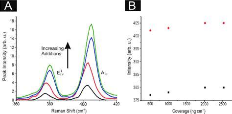 raman spectra peak intensity  position   black   scientific diagram