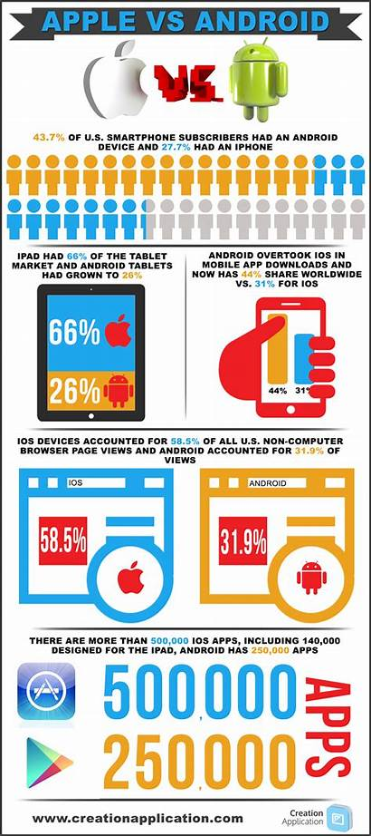 Infographic Android Apple Mobile Ios App Should