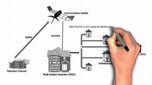 How Does Satellite  U0026 Cable Tv Work In India