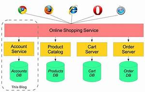 T Online Service Shopping : microservices with spring ~ Eleganceandgraceweddings.com Haus und Dekorationen