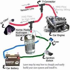 Convert Any Vehicle Into A Hybrid For Under  100 And Start