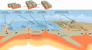 What Is A Subduction Zone
