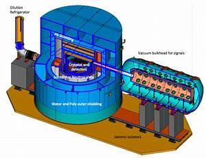 Three next-generation dark matter experiments get a green ...