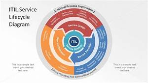 Itil Service Lifecycle Diagram Powerpoint
