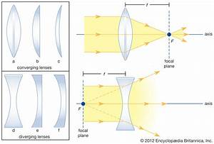 35 Plano Convex Lens Ray Diagram