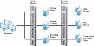 Novell Doc  Novell Access Manager 3 1 Sp2 Setup Guide
