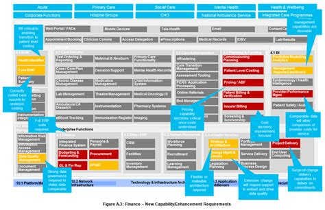 business capability map template business capability map template choice image template design ideas