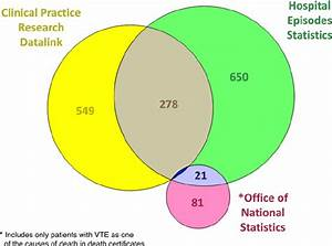 Venn Diagram Of Vte Events According To Recorded Database