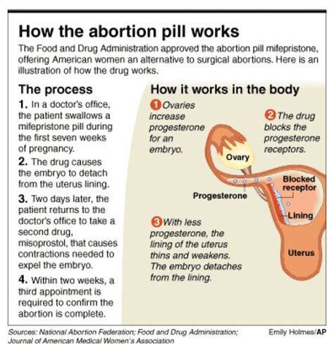 Cytotec 6 Weeks Abortion Acl Urges Government To Reject Subsidy Of Abortion Drug