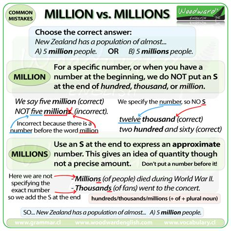 million  millions woodward english
