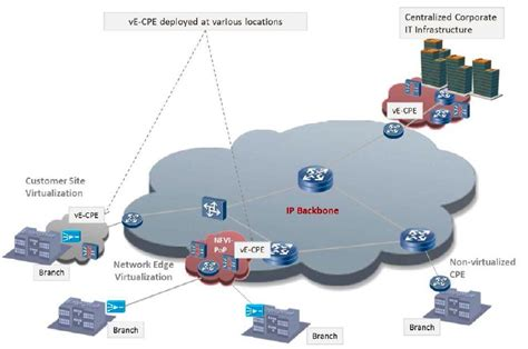 network functions virtualization nfv  dummies blog