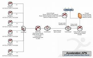 Apn Diagrams  U2013 Acceleration