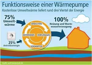 Wärmepumpe Vor Und Nachteile : wie funktioniert eine w rmepumpe der aufbau einer w rmepumpe ~ Yasmunasinghe.com Haus und Dekorationen