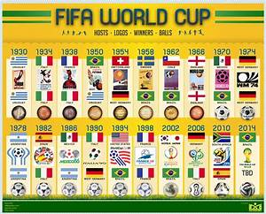 FIFA World Cup Winner, Ball and Logo History | Soccer ...