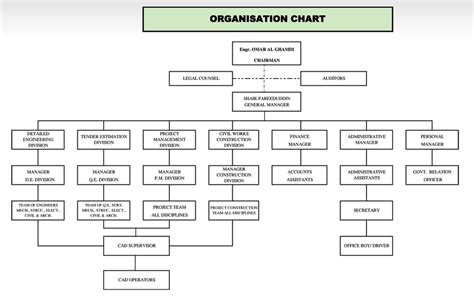 Construction Organizational Structure Construction Company Organizational Structure Chart