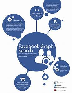 What is facebook graph search for Facebook graph search what is it