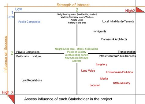 stakeholder analysis phase  integrated actor