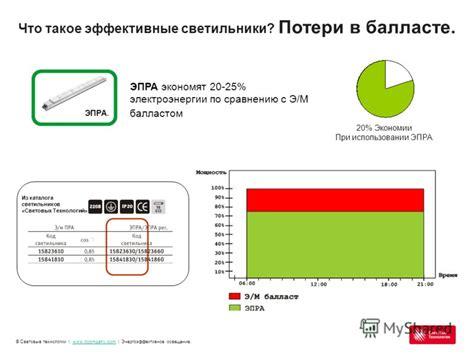 Энергоэффективное освещение для предприятий foodservice статьи и обзоры элек.ру