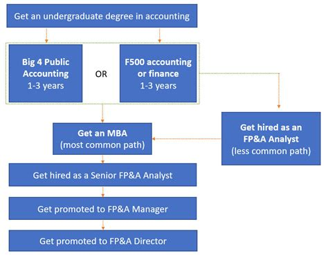 fpa career path  salary guide analyst  director