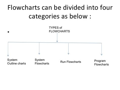 Flowchart How To Make Flowchart In Ms Powerpoint Create With Images C Find Roots Of Quadratic Equation Flow Chart Symbols Icon For Website Benefits Structure