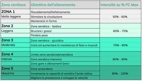 Allenamento e ipotiroidismo alimentazioneinequilibrio