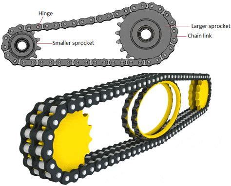 What Is Chain Drive? Advantages And Disadvantages Of Chain