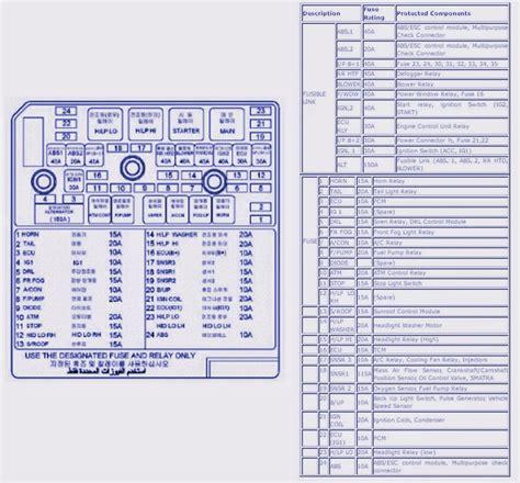 Engine Compartment Fuse Box Diagram Hyundai Sonata