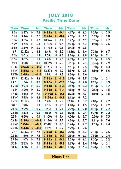 seaside tide table 2017 oregon tide tables tide tables in seaside oregon 39 s