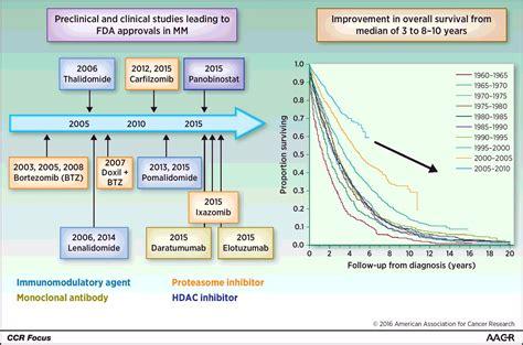 progress  paradigms  multiple myeloma clinical